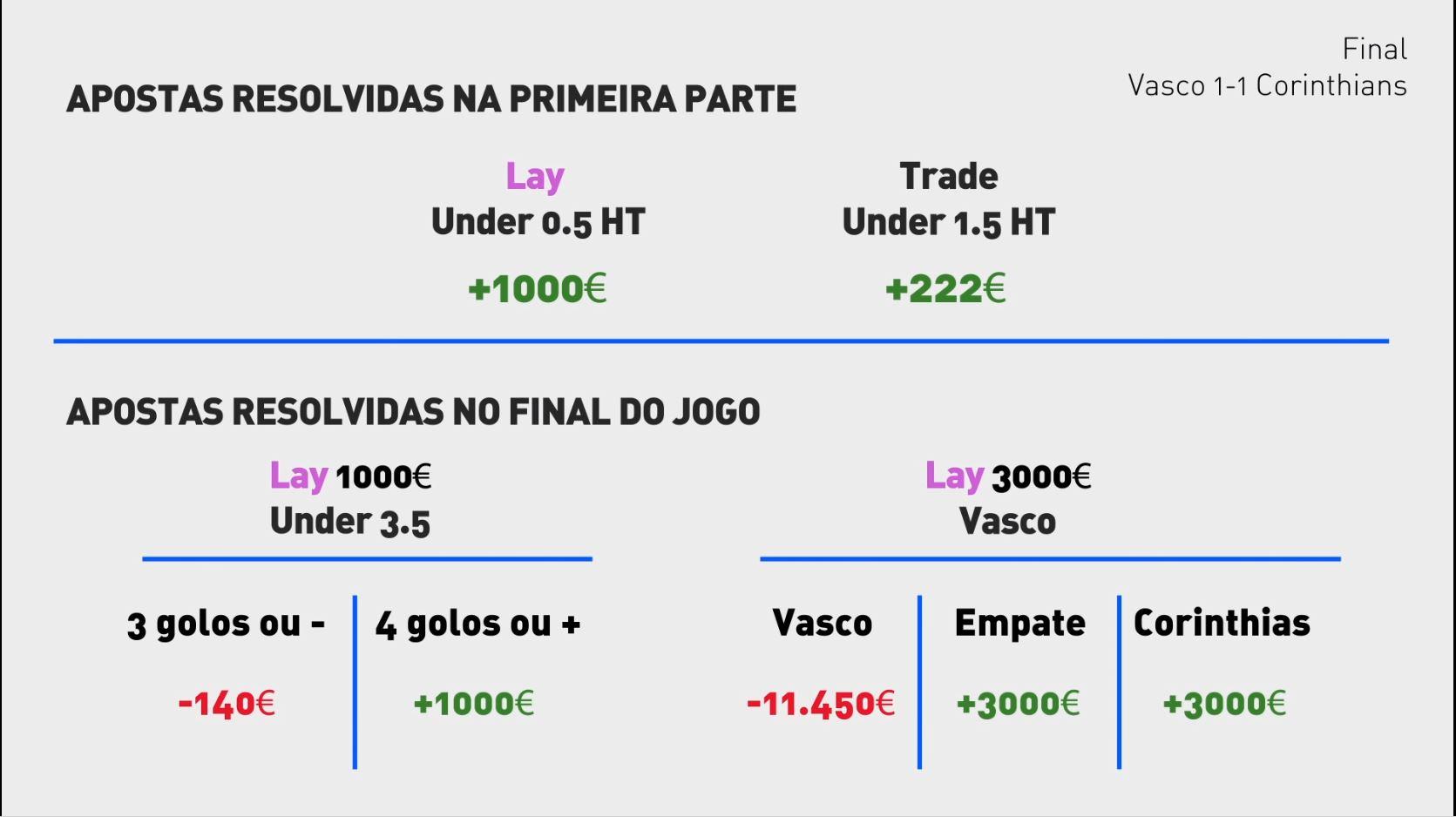 Resumo das apostas e lucro no jogo Vasco vs Corinthians.