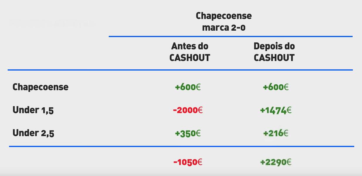 resumo final do cash out do jogo chapecoense vs internacional