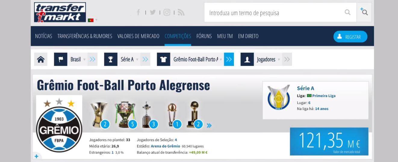 Valor da equipa do Grêmio 2019, de acordo com o site transfermarkt.pt
